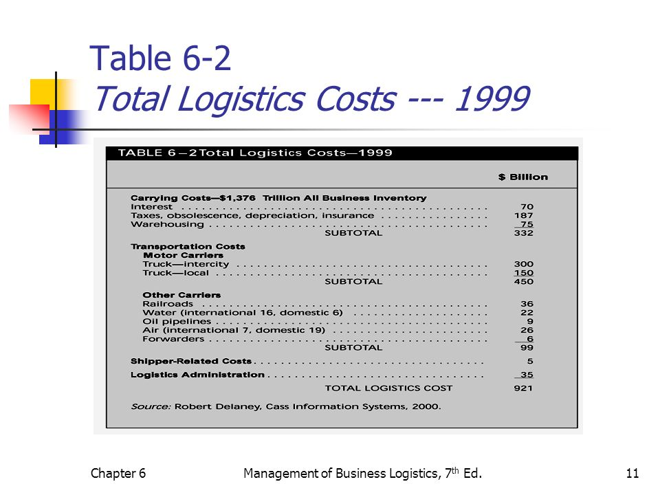 Chapter 6Management of Business Logistics, 7 th Ed.11 Table 6-2 Total Logistics Costs --- 1999
