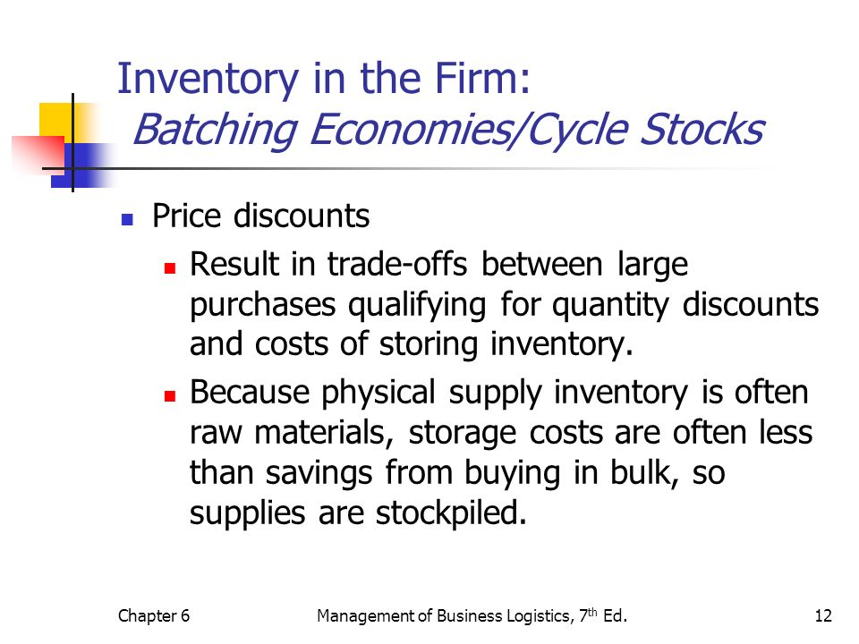 Chapter 6Management of Business Logistics, 7 th Ed.12 Inventory in the Firm: Batching Economies/Cycle Stocks Price discounts Result in trade-offs betw