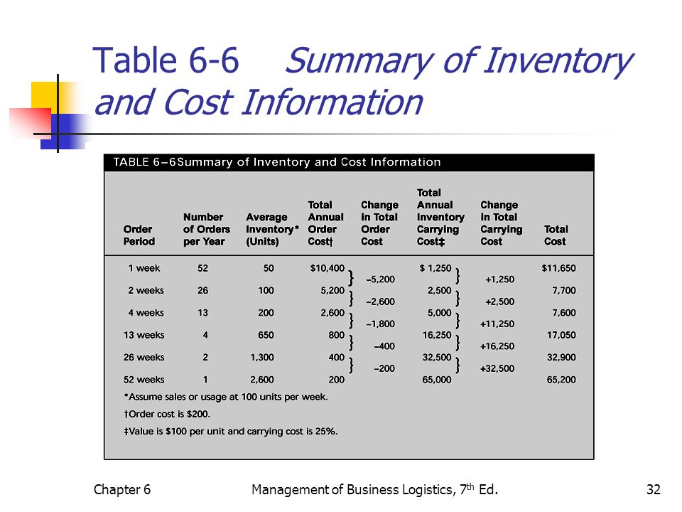 Chapter 6Management of Business Logistics, 7 th Ed.32 Table 6-6 Summary of Inventory and Cost Information