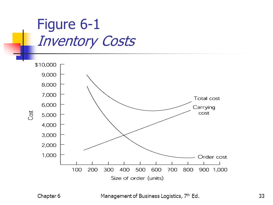 Chapter 6Management of Business Logistics, 7 th Ed.33 Figure 6-1 Inventory Costs
