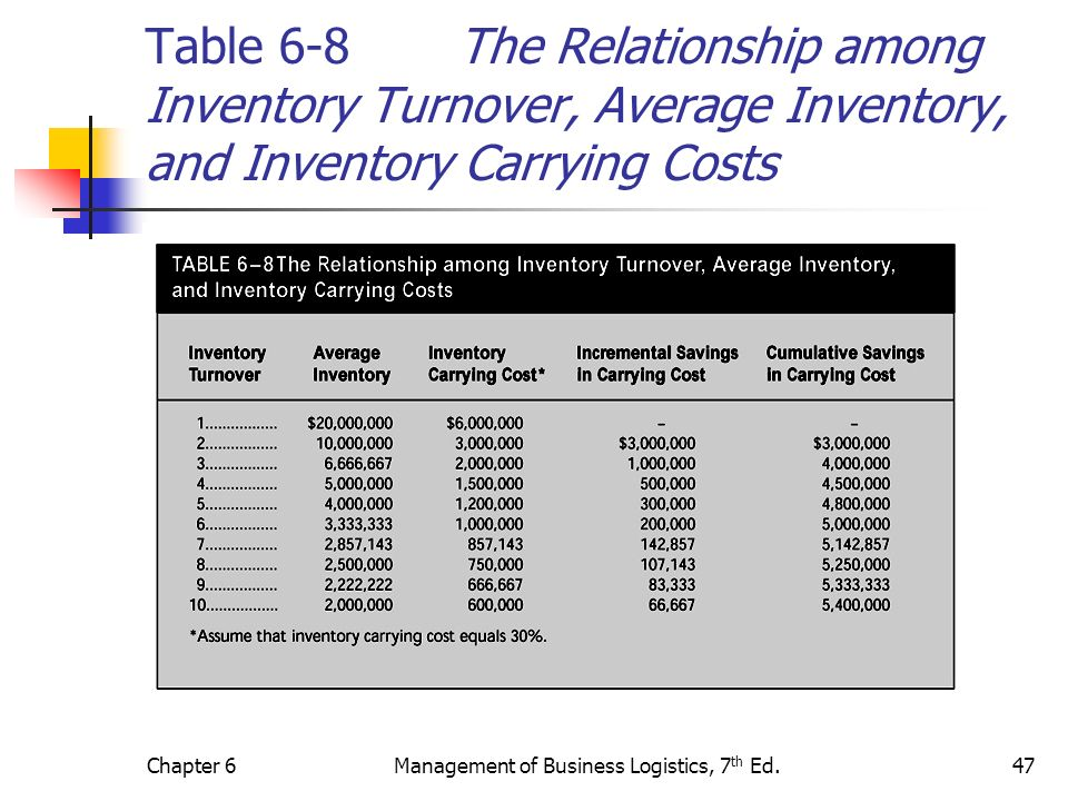 Chapter 6Management of Business Logistics, 7 th Ed.47 Table 6-8 The Relationship among Inventory Turnover, Average Inventory, and Inventory Carrying C