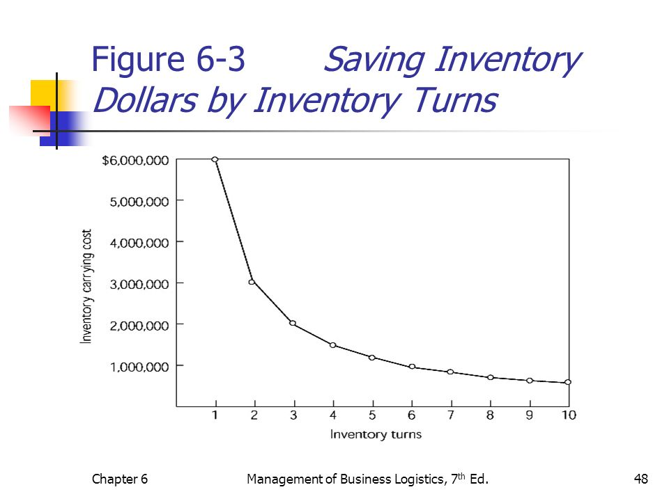 Chapter 6Management of Business Logistics, 7 th Ed.48 Figure 6-3 Saving Inventory Dollars by Inventory Turns