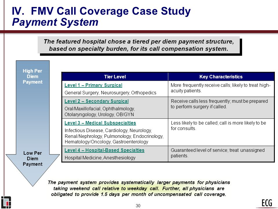 29 IV. FMV Call Coverage Case Study OIG Call Coverage Opinion n The hospital is a not-for-profit Catholic facility with a charitable mission. n The fa