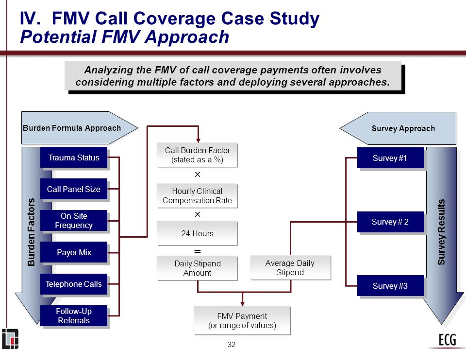 31 IV. FMV Call Coverage Case Study OIG Implications In commenting on the payment arrangement described, the OIG provides a great deal of guidance for