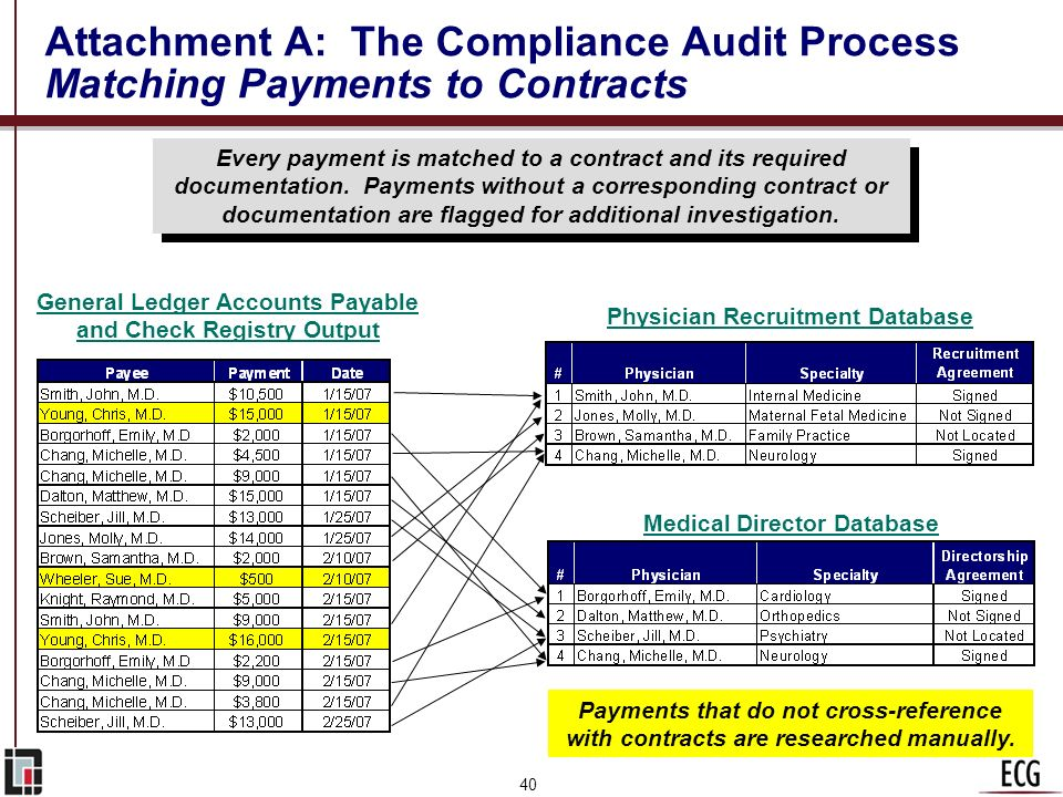 39 Attachment A: The Compliance Audit Process Developing and Populating Databases Fields within each database are expanded to include additional contr