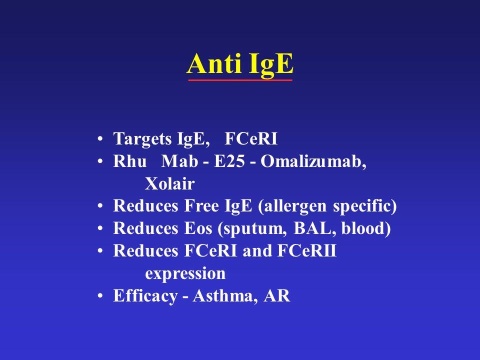 Anti IgE Targets IgE, FCeRI Rhu Mab - E25 - Omalizumab, Xolair Reduces Free IgE (allergen specific) Reduces Eos (sputum, BAL, blood) Reduces FCeRI and