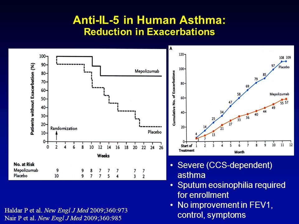 Anti-IL-5 in Human Asthma: Reduction in Exacerbations Haldar P et al. New Engl J Med 2009;360:973 Nair P et al. New Engl J Med 2009;360:985 Severe (CC