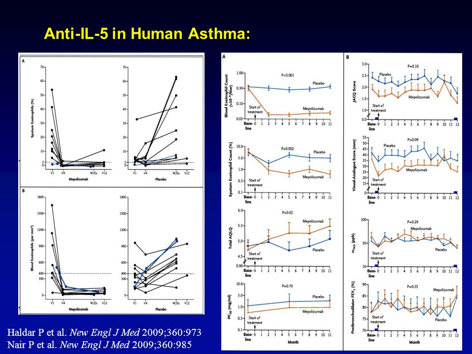 Anti-IL-5 in Human Asthma: Haldar P et al. New Engl J Med 2009;360:973 Nair P et al.