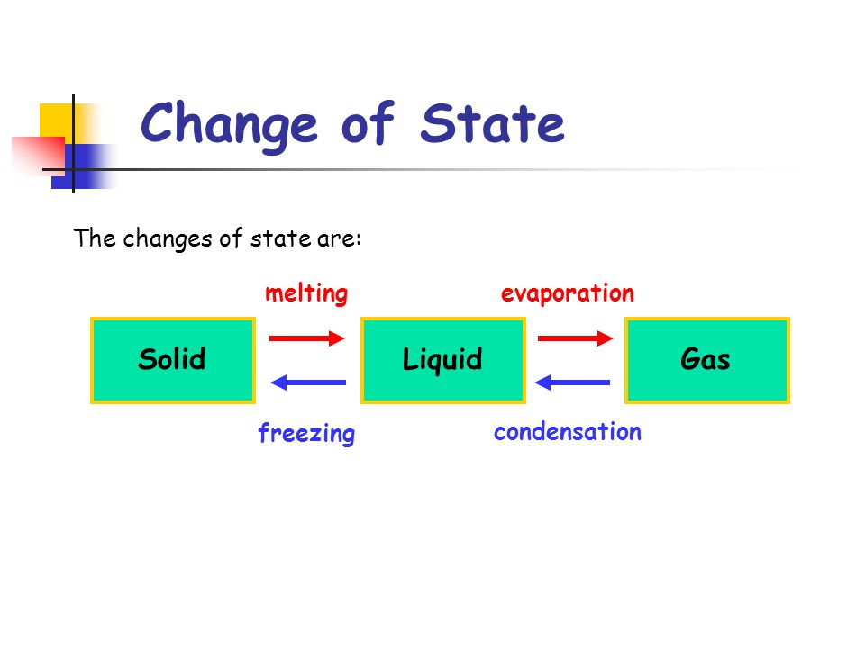 Change of State The changes of state are: SolidLiquidGas meltingevaporation condensation freezing