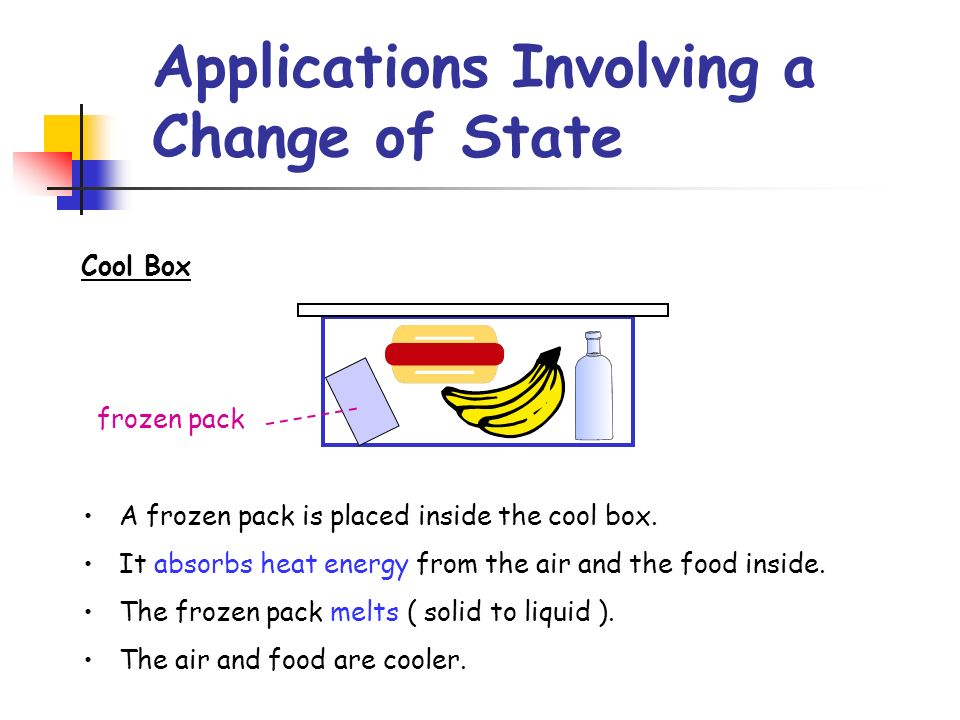 Applications Involving a Change of State Cool Box frozen pack A frozen pack is placed inside the cool box. It absorbs heat energy from the air and the