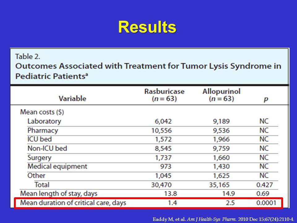 Results Eaddy M, et al. Am J Health-Sys Pharm. 2010 Dec 15;67(24):2110-4.