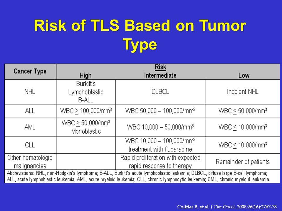 Risk of TLS Based on Tumor Type Coiffier B, et al. J Clin Oncol. 2008;26(16):2767-78.