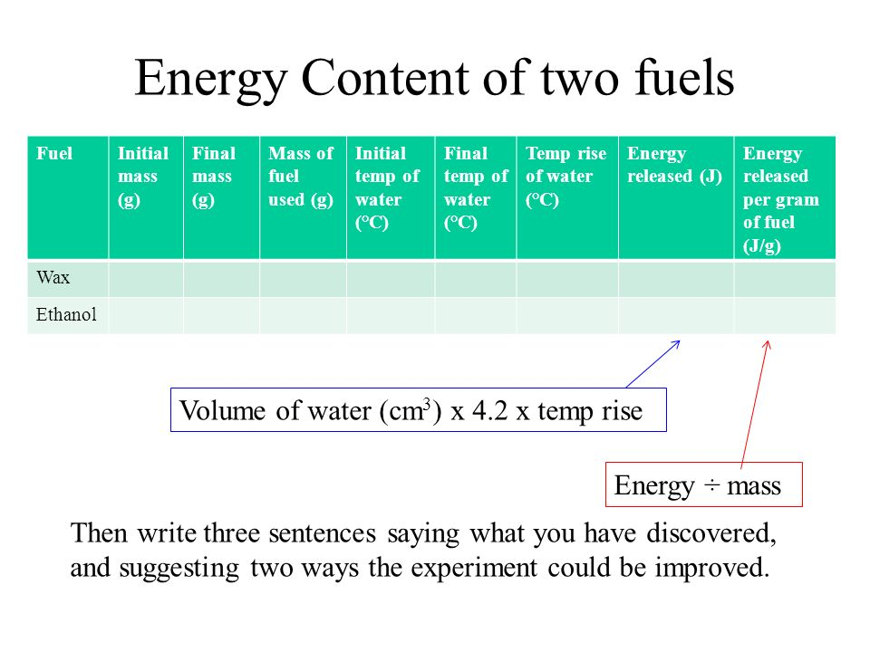 Energy Content of two fuels FuelInitial mass (g) Final mass (g) Mass of fuel used (g) Initial temp of water (°C) Final temp of water (°C) Temp rise of