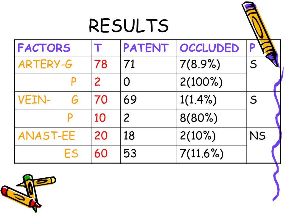 RESULTS FACTORSTPATENTOCCLUDEDP ARTERY-G78717(8.9%)S P202(100%) VEIN- G70691(1.4%)S P1028(80%) ANAST-EE20182(10%)NS ES60537(11.6%)