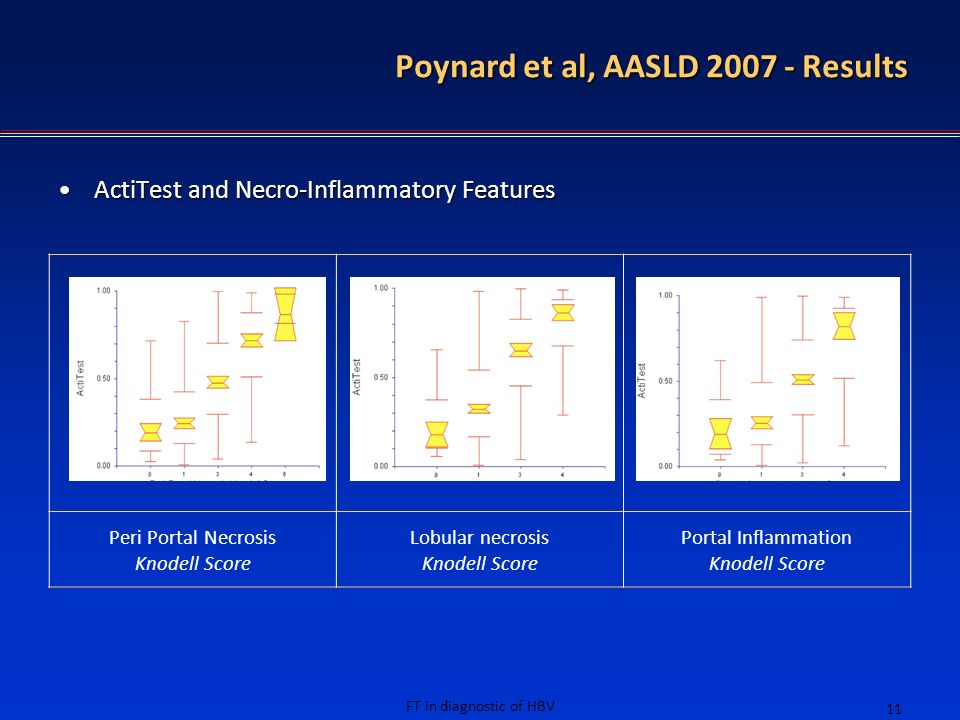 FT in diagnostic of HBV 11 Poynard et al, AASLD 2007 - Results ActiTest and Necro-Inflammatory FeaturesActiTest and Necro-Inflammatory Features Peri P