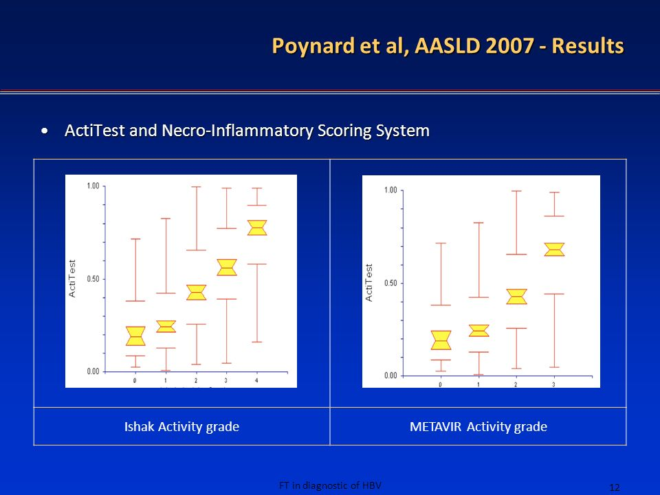 FT in diagnostic of HBV 12 Poynard et al, AASLD 2007 - Results ActiTest and Necro-Inflammatory Scoring SystemActiTest and Necro-Inflammatory Scoring S
