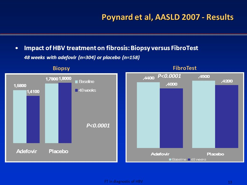 FT in diagnostic of HBV 13 P<0.0001 Biopsy FibroTest Impact of HBV treatment on fibrosis: Biopsy versus FibroTest 48 weeks with adefovir (n=304) or pl