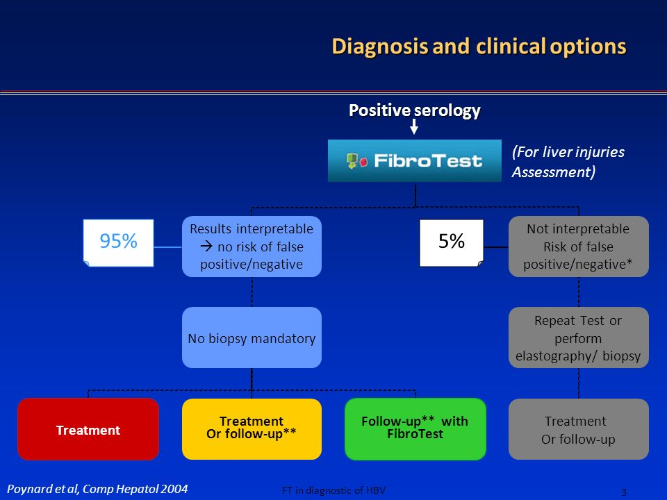 FT in diagnostic of HBV 3 95% 5% (For liver injuries Assessment) Diagnosis and clinical options Positive serology Poynard et al, Comp Hepatol 2004