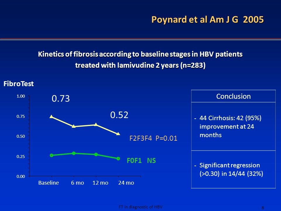 FT in diagnostic of HBV 8 F0F1 NS 0.00 0.25 0.50 0.75 1.00 Baseline6 mo12 mo24 mo FibroTest 0.73 0.52 Poynard et al Am J G 2005 Kinetics of fibrosis a