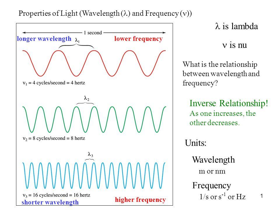 1 is lambda is nu lower frequency higher frequency longer wavelength shorter wavelength Units: Wavelength m or nm Frequency 1/s or s -1 or Hz Properti
