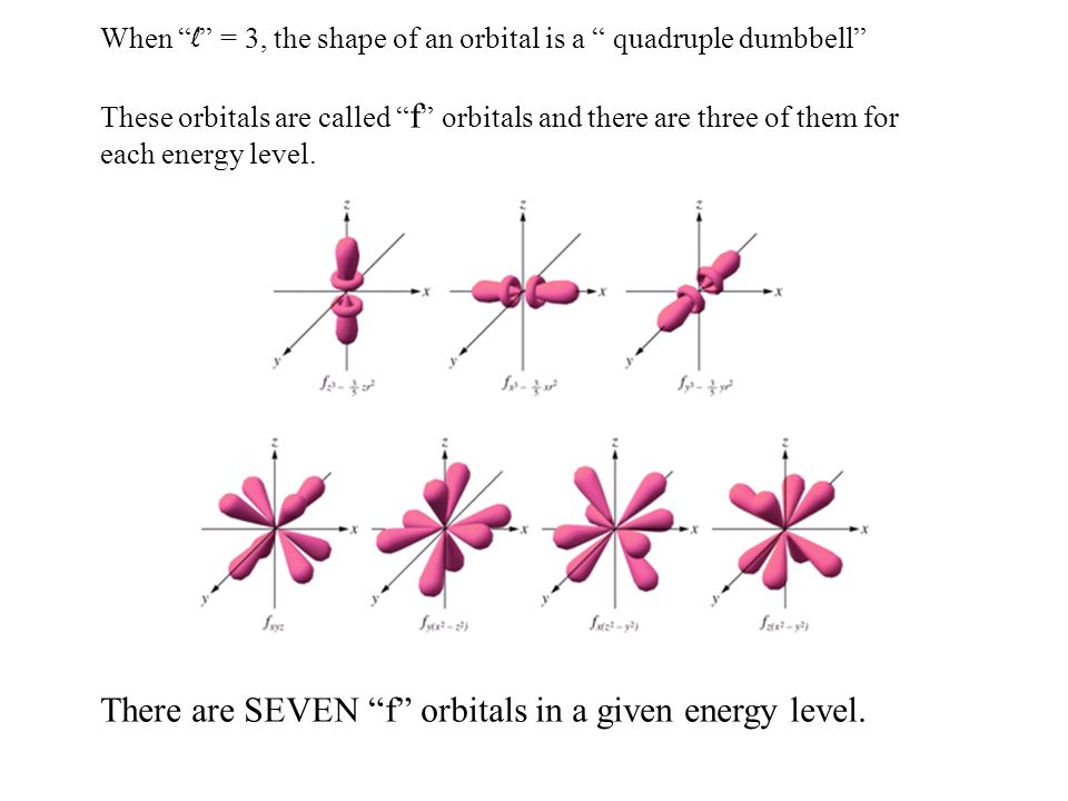 When l = 3, the shape of an orbital is a quadruple dumbbell These orbitals are called f orbitals and there are three of them for each energy level. Th