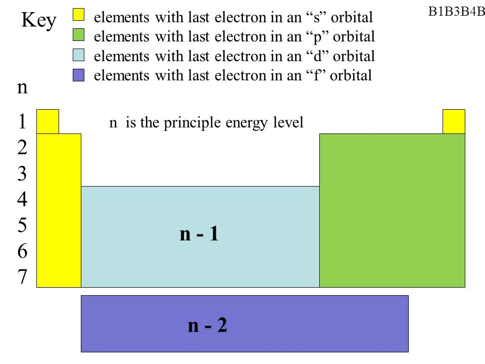 12345671234567 n - 1 n - 2 Key elements with last electron in an s orbital elements with last electron in an p orbital elements with last electron in