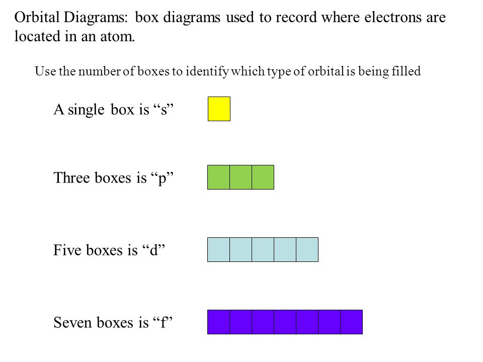 Orbital Diagrams: box diagrams used to record where electrons are located in an atom. Use the number of boxes to identify which type of orbital is bei