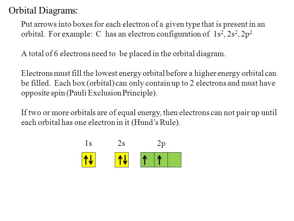 Orbital Diagrams: Put arrows into boxes for each electron of a given type that is present in an orbital. For example: C has an electron configuration