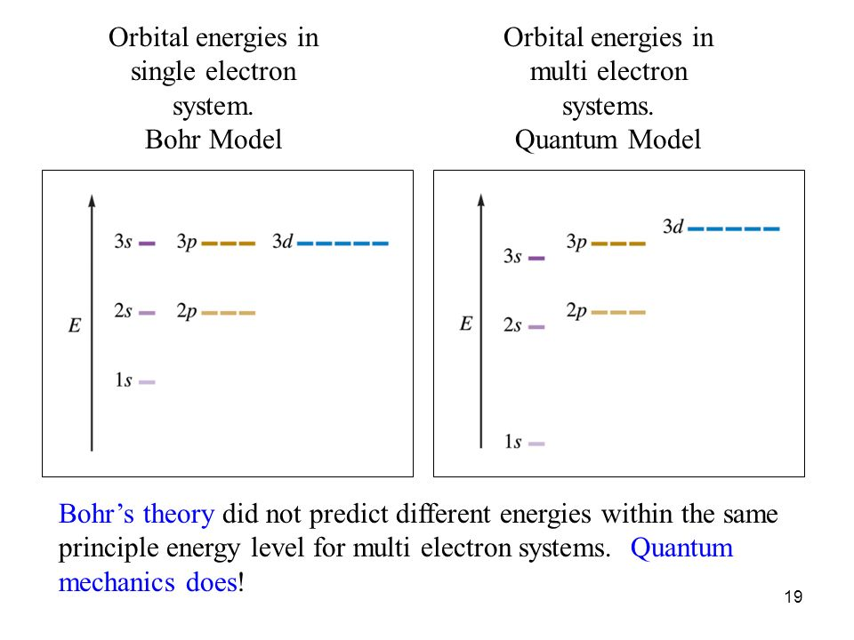 19 Orbital energies in single electron system. Bohr Model Orbital energies in multi electron systems. Quantum Model Bohrs theory did not predict diffe