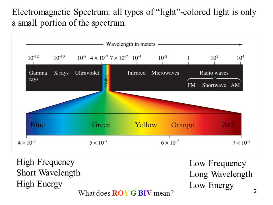 2 Electromagnetic Spectrum: all types of light-colored light is only a small portion of the spectrum. High Frequency Short Wavelength High Energy Low