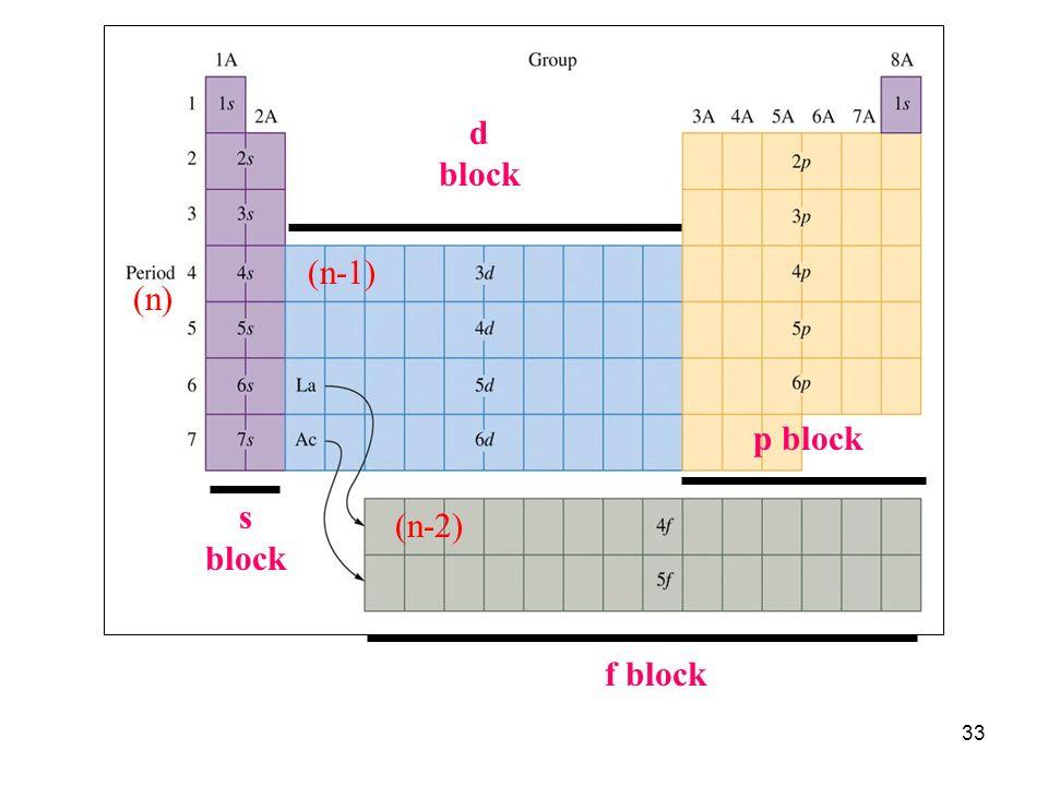 33 (n-1) (n-2) (n) s block d block p block f block