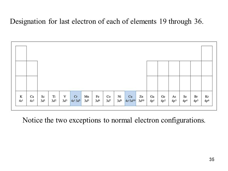 35 Notice the two exceptions to normal electron configurations. Designation for last electron of each of elements 19 through 36.