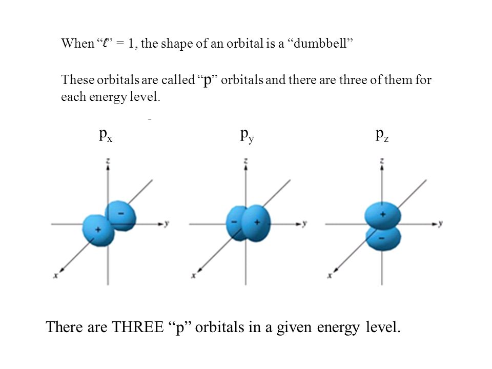 Quantum Numbers: n is the principle quantum number and is related to the major energy levels of the electron.