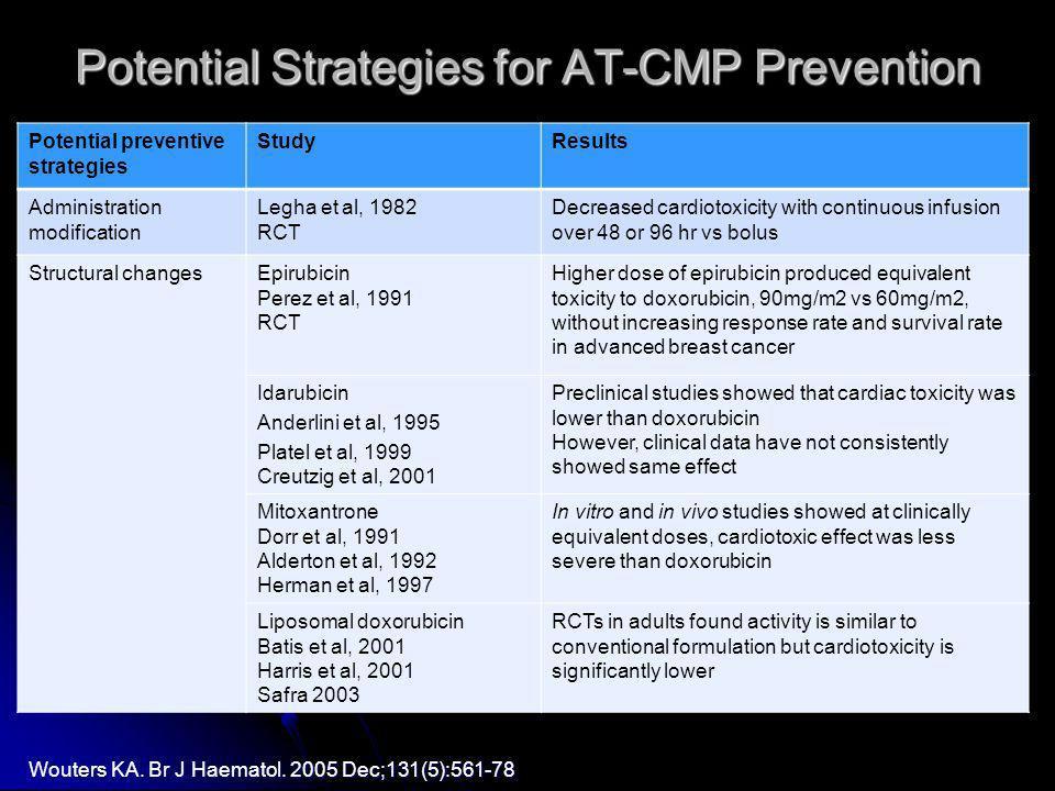 Potential Strategies for AT-CMP Prevention Potential preventive strategies StudyResults Administration modification Legha et al, 1982 RCT Decreased ca