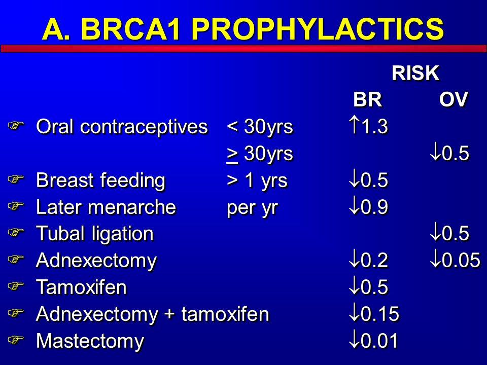 A. BRCA1 PROPHYLACTICS RISK BR OV RISK BR OV Oral contraceptives 30yrs 0.5 Oral contraceptives 30yrs 0.5 Breast feeding > 1 yrs 0.5 Breast feeding > 1