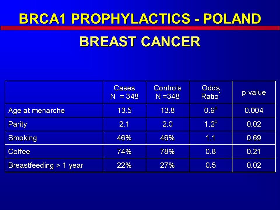 BRCA1 PROPHYLACTICS - POLAND BREAST CANCER