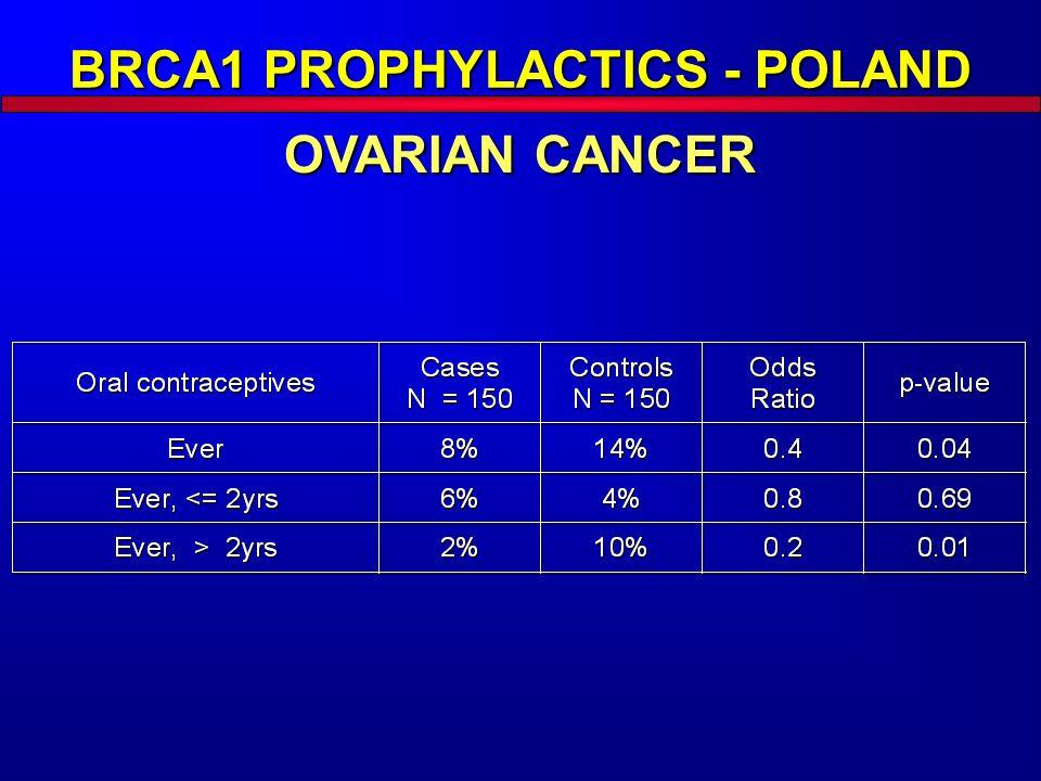 BRCA1 PROPHYLACTICS - POLAND OVARIAN CANCER