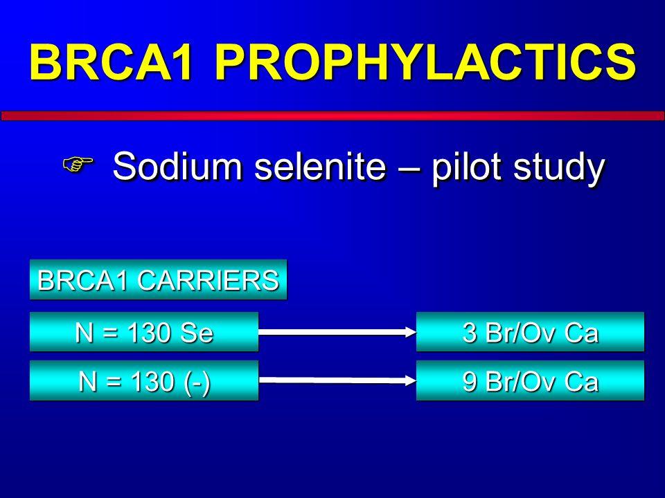 BRCA1 PROPHYLACTICS Sodium selenite – pilot study Sodium selenite – pilot study BRCA1 CARRIERS N = 130 Se 3 Br/Ov Ca 9 Br/Ov Ca N = 130 (-)