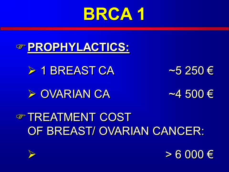 BRCA 1 PROPHYLACTICS: PROPHYLACTICS: 1 BREAST CA~5 250 1 BREAST CA~5 250 OVARIAN CA~4 500 OVARIAN CA~4 500 TREATMENT COST OF BREAST/ OVARIAN CANCER: T