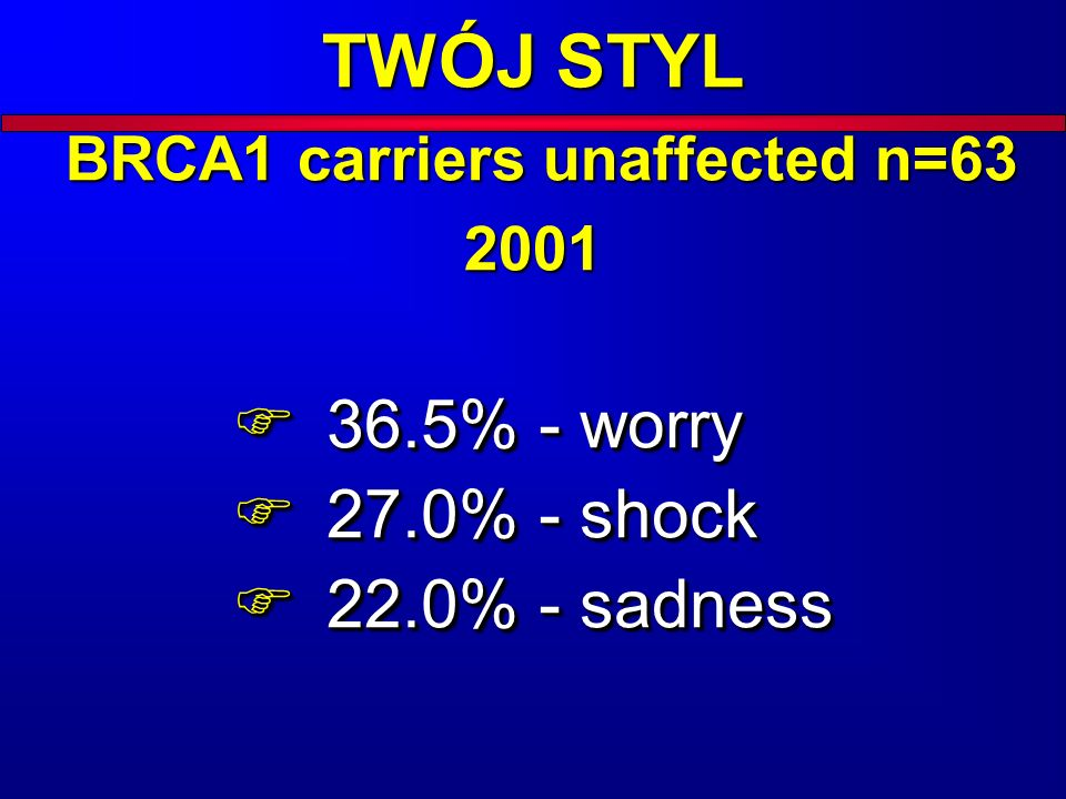 TWÓJ STYL BRCA1 carriers unaffected n=63 2001 36.5% - worry 36.5% - worry 27.0% - shock 27.0% - shock 22.0% - sadness 22.0% - sadness 36.5% - worry 36.5% - worry 27.0% - shock 27.0% - shock 22.0% - sadness 22.0% - sadness