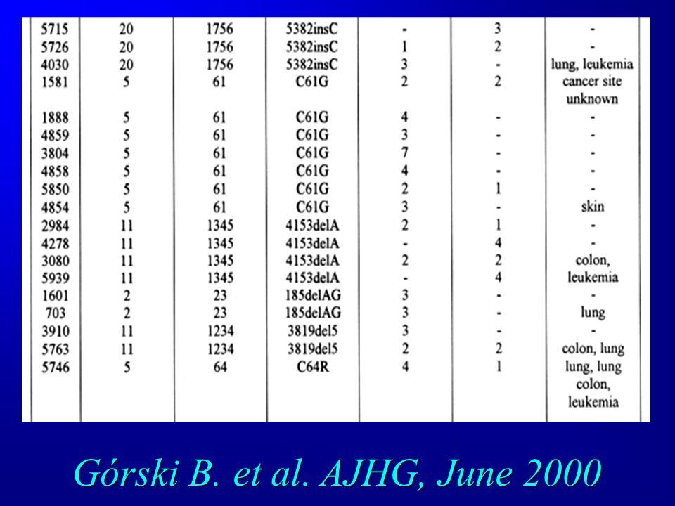 Górski B. et al. AJHG, June 2000