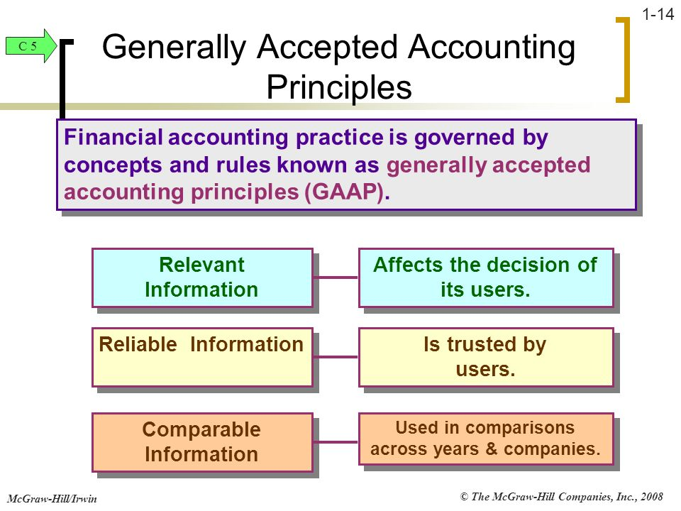 © The McGraw-Hill Companies, Inc., 2008 McGraw-Hill/Irwin 1-14 Financial accounting practice is governed by concepts and rules known as generally acce