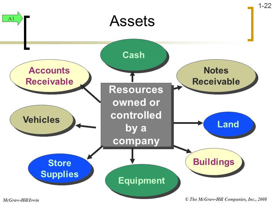 © The McGraw-Hill Companies, Inc., 2008 McGraw-Hill/Irwin 1-22 Land Equipment Buildings Cash Vehicles Store Supplies Notes Receivable Accounts Receiva