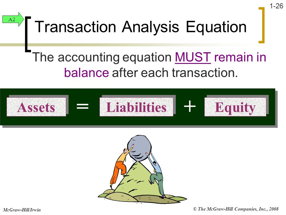 © The McGraw-Hill Companies, Inc., 2008 McGraw-Hill/Irwin 1-26 Transaction Analysis Equation The accounting equation MUST remain in balance after each