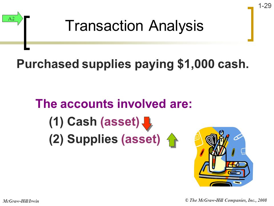 © The McGraw-Hill Companies, Inc., 2008 McGraw-Hill/Irwin 1-29 The accounts involved are: (1) Cash (asset) (2) Supplies (asset) Transaction Analysis P