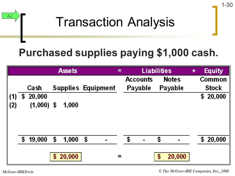© The McGraw-Hill Companies, Inc., 2008 McGraw-Hill/Irwin 1-30 Transaction Analysis Purchased supplies paying $1,000 cash. A2