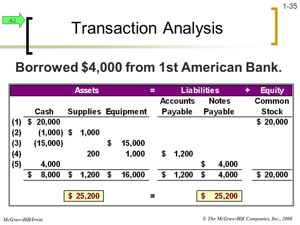 © The McGraw-Hill Companies, Inc., 2008 McGraw-Hill/Irwin 1-35 Transaction Analysis Borrowed $4,000 from 1st American Bank. A2