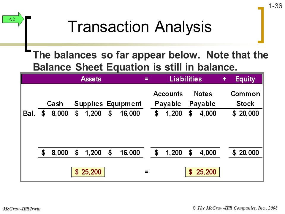 © The McGraw-Hill Companies, Inc., 2008 McGraw-Hill/Irwin 1-36 Transaction Analysis The balances so far appear below. Note that the Balance Sheet Equa