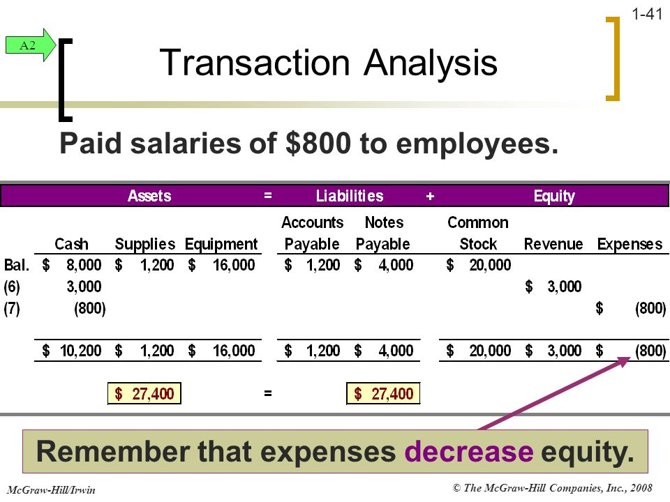 © The McGraw-Hill Companies, Inc., 2008 McGraw-Hill/Irwin 1-41 Transaction Analysis Remember that expenses decrease equity. Paid salaries of $800 to e