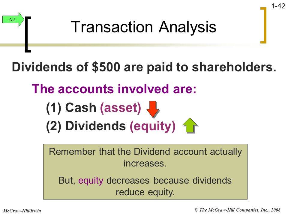 © The McGraw-Hill Companies, Inc., 2008 McGraw-Hill/Irwin 1-42 The accounts involved are: (1) Cash (asset) (2) Dividends (equity) Transaction Analysis